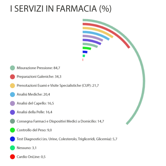 Infografica-servizi-farmacie-Medical-Evidence-Italia