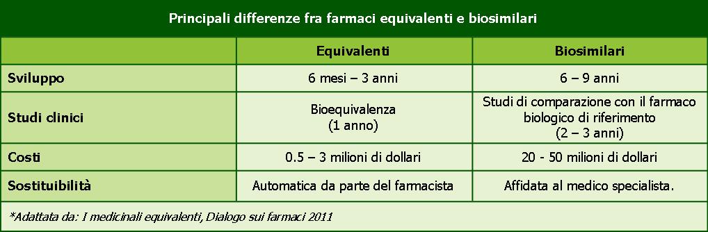 MedicalEvidence-Tabella-biosimilari